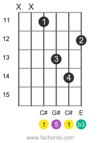 C# m position 3 guitar chord diagram