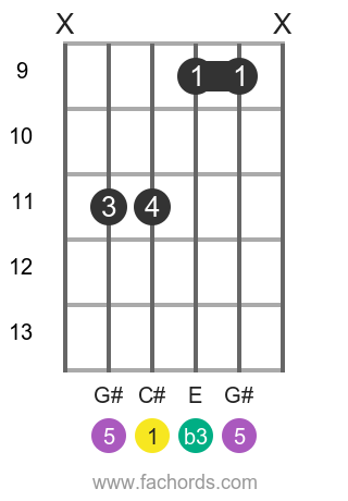 C# m position 5 guitar chord diagram