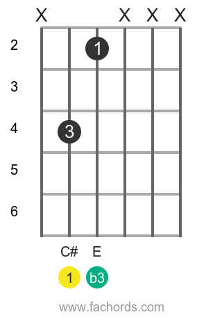 C# m position 6 guitar chord diagram