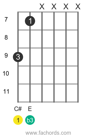 C# m position 7 guitar chord diagram