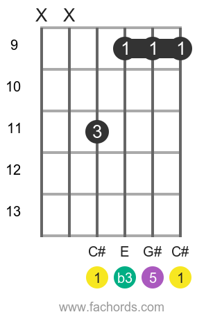 C# m position 8 guitar chord diagram