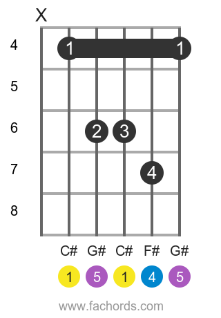C# sus4 position 1 guitar chord diagram
