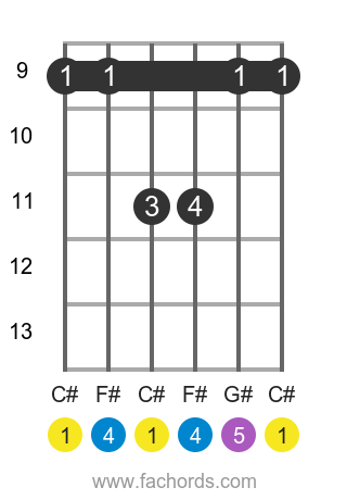 C# sus4 position 3 guitar chord diagram