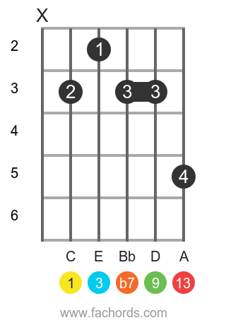 C 13 position 1 guitar chord diagram