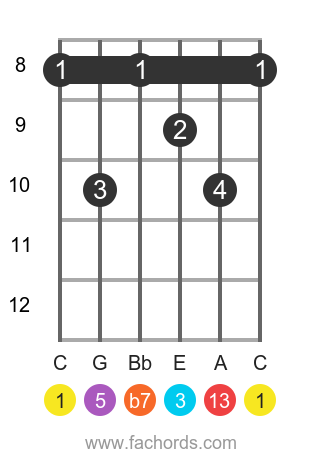C 13 position 12 guitar chord diagram