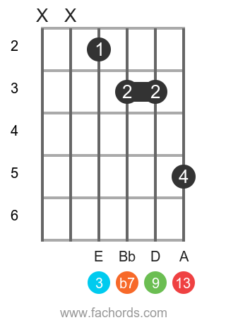 C 13 position 14 guitar chord diagram