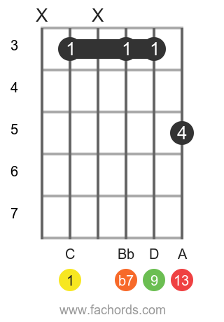C 13 position 15 guitar chord diagram