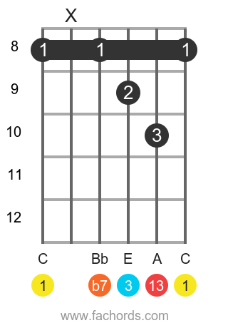 C 13 position 16 guitar chord diagram