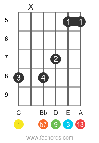 C 13 position 2 guitar chord diagram