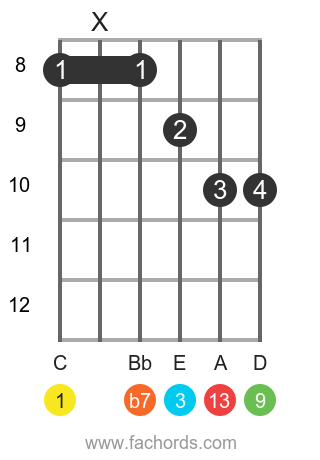 C 13 position 3 guitar chord diagram