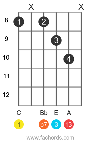 C 13 position 4 guitar chord diagram