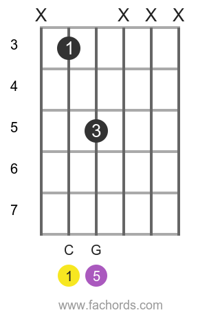 electric guitar chords: the power chord