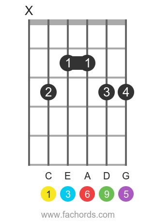 C 6/9 position 1 guitar chord diagram