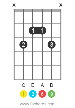C 6/9 position 4 guitar chord diagram