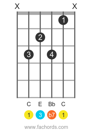 C Dominant guitar Movable chord chart