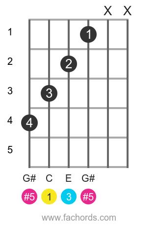 c augmented guitar triad