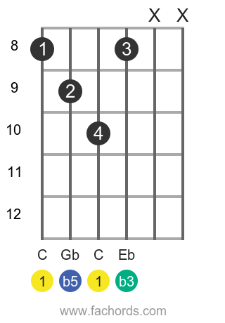 C dim position 3 guitar chord diagram