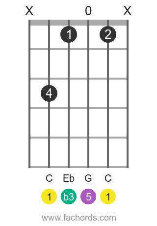 C m position 1 guitar chord diagram