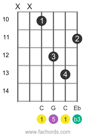 C m position 10 guitar chord diagram