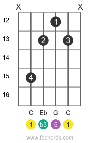 C m position 11 guitar chord diagram