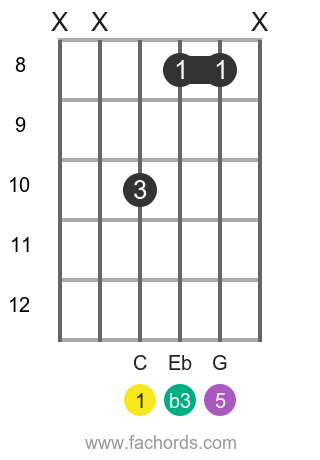 C m position 14 guitar chord diagram