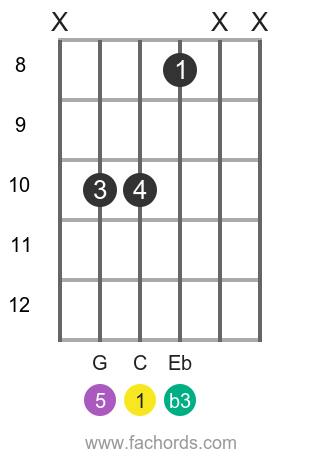 C m position 15 guitar chord diagram