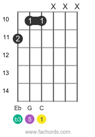 C m position 16 guitar chord diagram