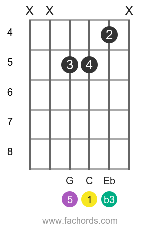 C m position 17 guitar chord diagram