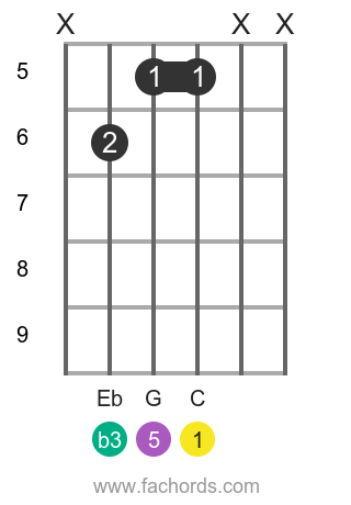 C m position 18 guitar chord diagram