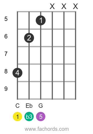 C m position 19 guitar chord diagram