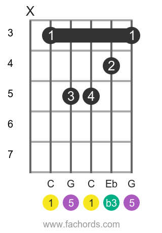 C m position 2 guitar chord diagram