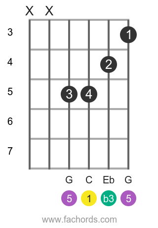 C m position 5 guitar chord diagram