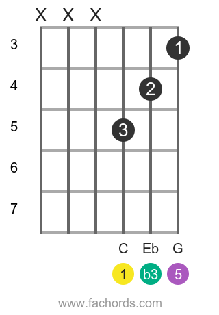 C m position 6 guitar chord diagram