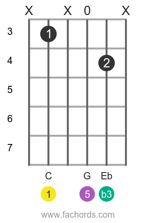 C m position 7 guitar chord diagram
