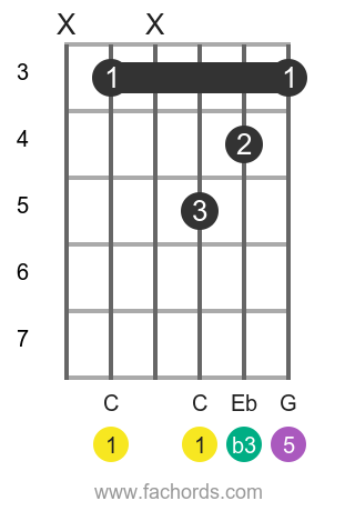 C m position 8 guitar chord diagram