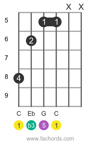 C m position 9 guitar chord diagram