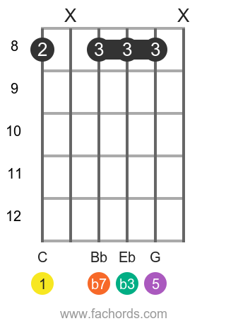 C m7 position 4 guitar chord diagram