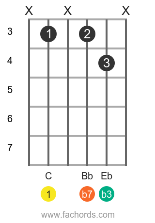 C m7 position 5 guitar chord diagram
