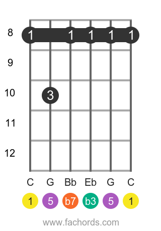 C m7 position 6 guitar chord diagram