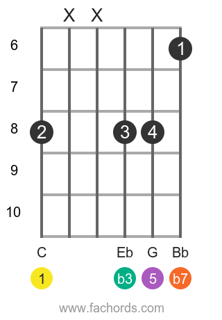 C m7 position 7 guitar chord diagram