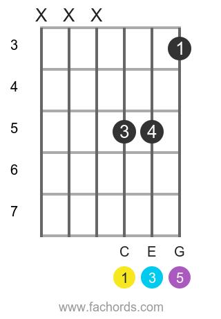 c major guitar triad