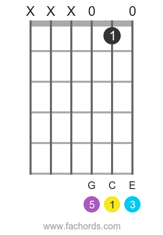 C major chord super easy version
