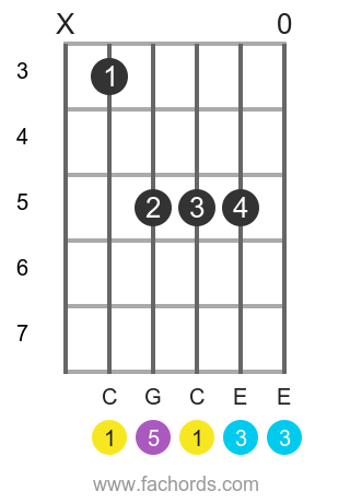 X, 0 or fret on chord diagrams