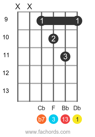 Db 13 position 4 guitar chord diagram