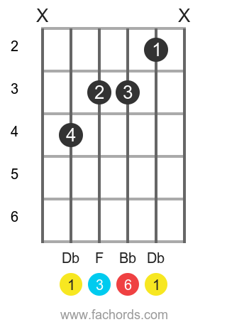 Db 6 position 1 guitar chord diagram