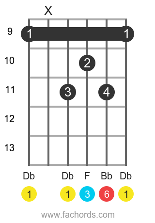 Db 6 position 3 guitar chord diagram