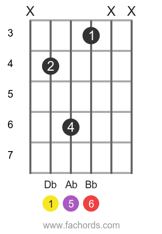 Db 6 position 4 guitar chord diagram