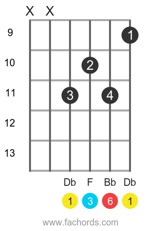 Db 6 position 5 guitar chord diagram