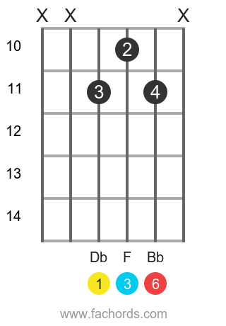 Db 6 position 6 guitar chord diagram