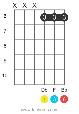 Db 6 position 7 guitar chord diagram